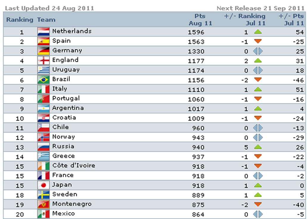 FIFA RANKING THAR BER-Netherlands No.1