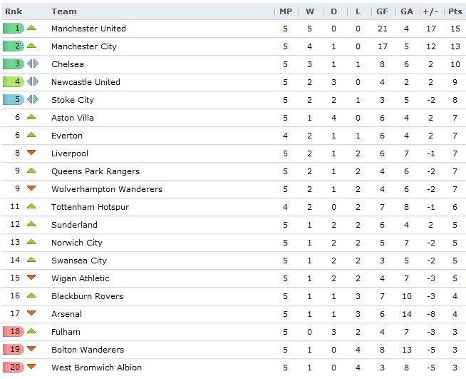 Kartawp EPL, LaLiga, Bundesliga, Serie A result leh table.
