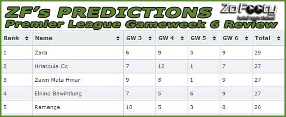 ZF's Predictions: Gameweek 6 Review