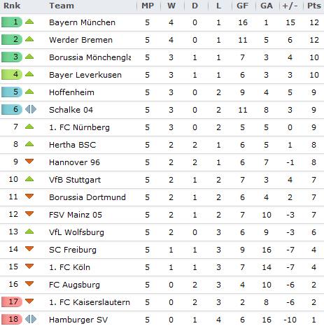 Bundesliga kartawp inkhel result leh table.