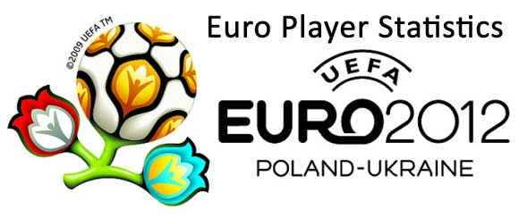 Euro 2012: Player Statistics (Age, Height, Appearance, Goals & Club)