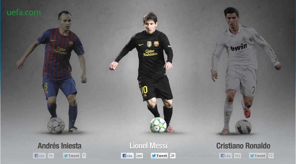 UEFA Player Of The Year Shortlist-ah Messi, Ronaldo leh Iniesta :